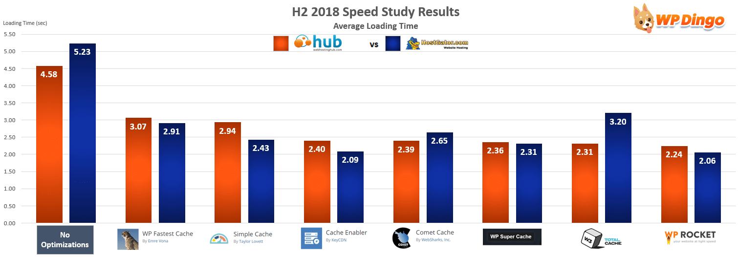 Web Hosting Hub vs HostGator Speed Chart - Jul 2018 to Dec 2018