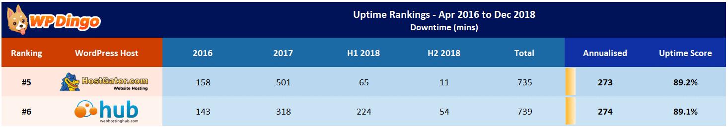 Web Hosting Hub vs HostGator Uptime Table - Apr 2016 to Dec 2018