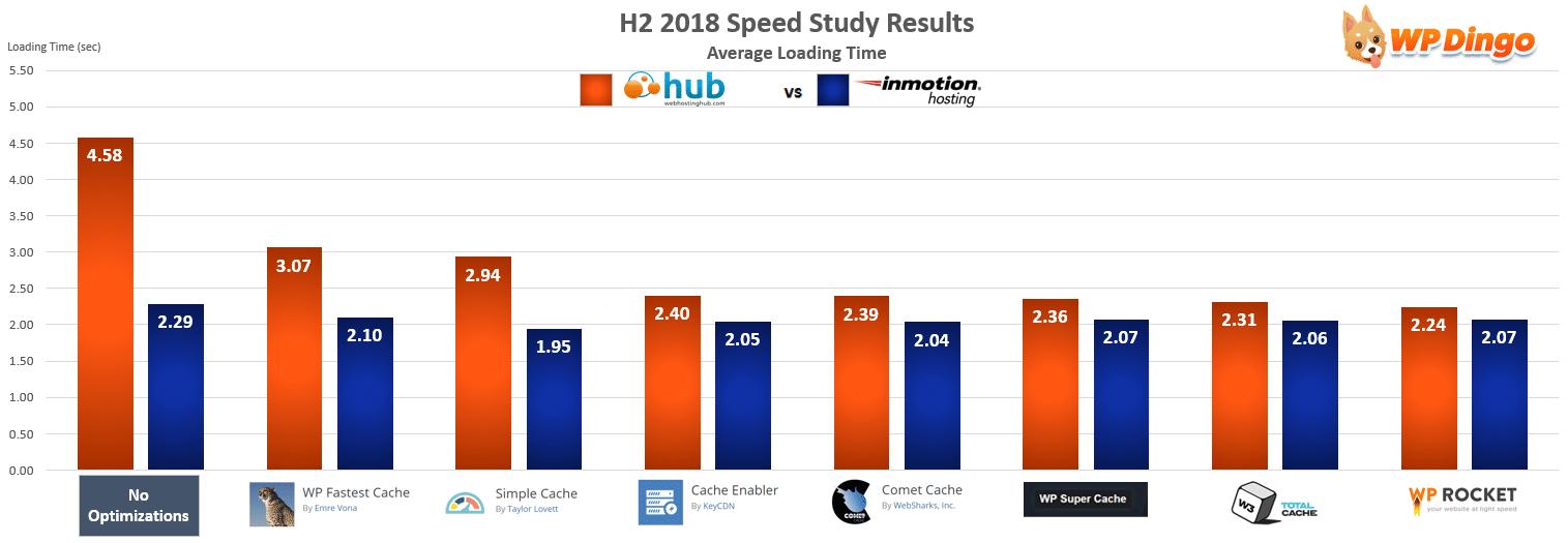 Web Hosting Hub vs InMotion Speed Chart - Jul 2018 to Dec 2018
