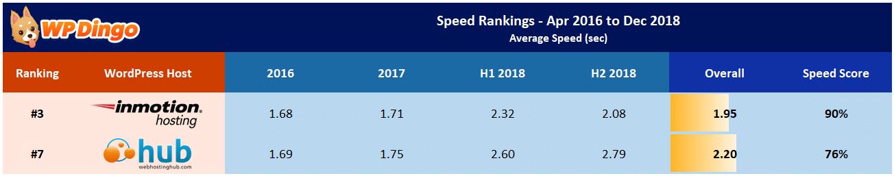 Web Hosting Hub vs InMotion Speed Table - Apr 2016 to Dec 2018