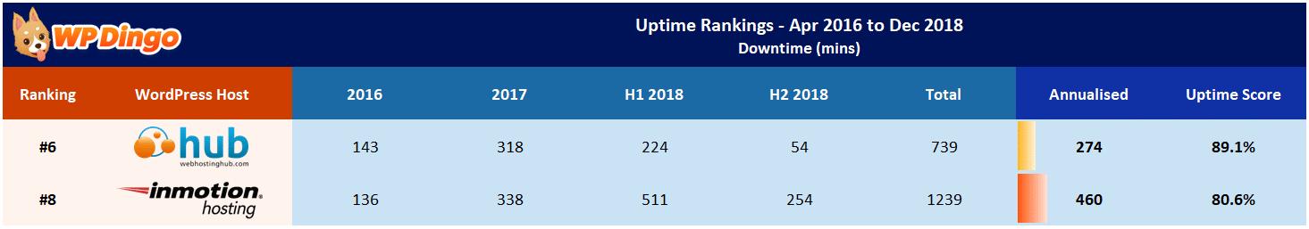 Web Hosting Hub vs InMotion Uptime Table - Apr 2016 to Dec 2018