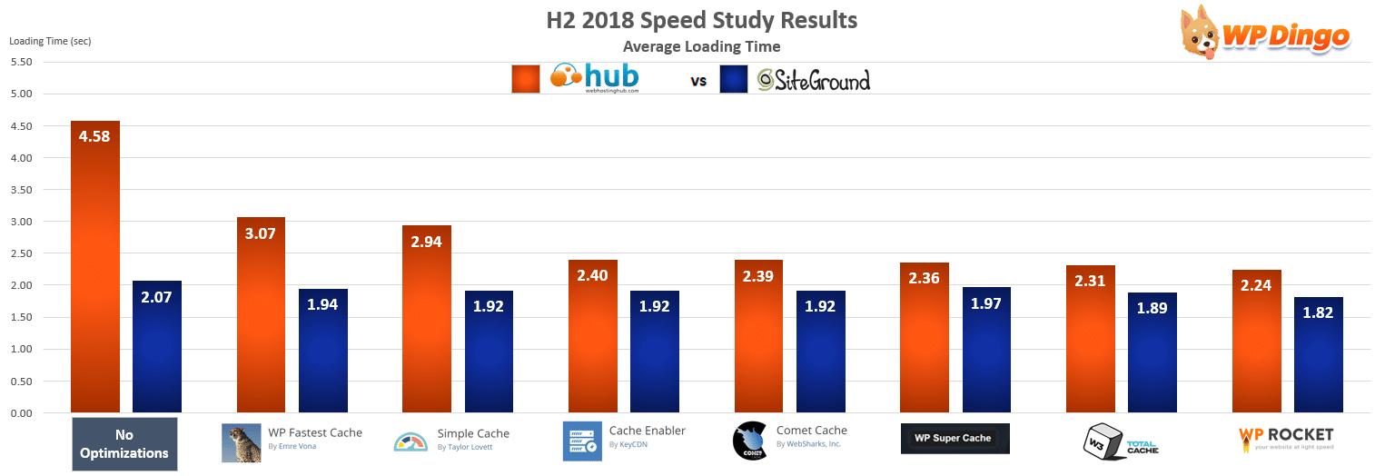 Web Hosting Hub vs SiteGround Speed Chart - Jul 2018 to Dec 2018