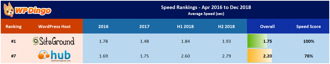 Web Hosting Hub vs SiteGround Speed Table - Apr 2016 to Dec 2018
