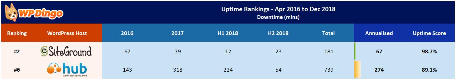 Web Hosting Hub vs SiteGround Uptime Table - Apr 2016 to Dec 2018