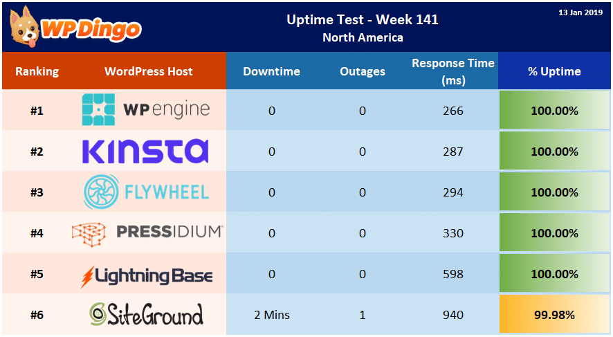 Uptime Test Results - Week 141 Summary Table