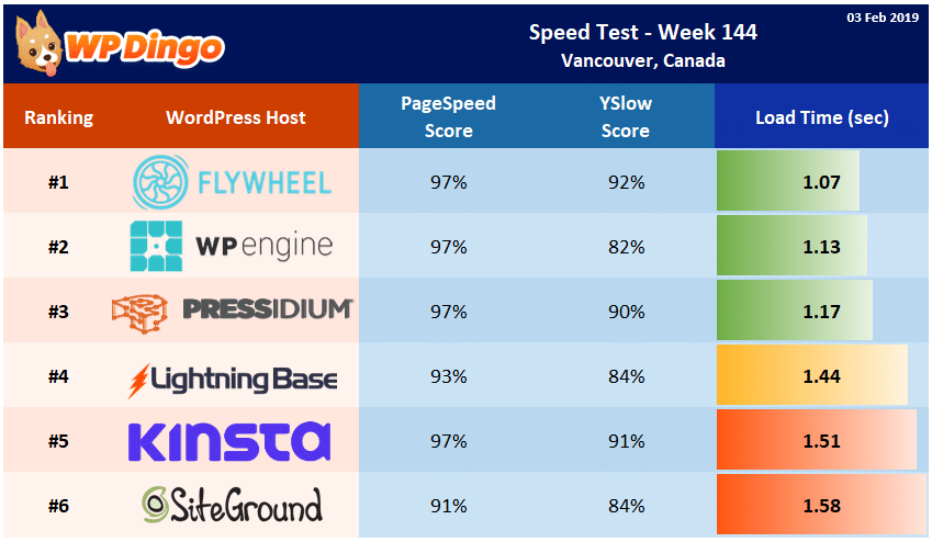 Speed Test Results - Summary Table - Week 144