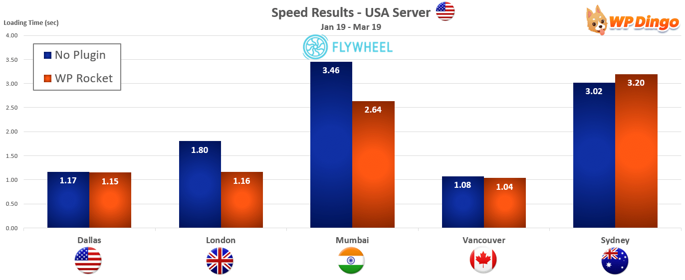 2019 Flywheel Speed Chart - USA Server