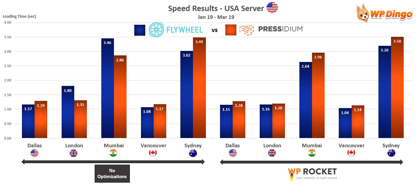 2019 Flywheel vs Pressidium Speed Chart - USA Server