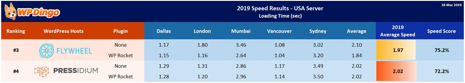 2019 Flywheel vs Pressidium Speed Table - USA Server