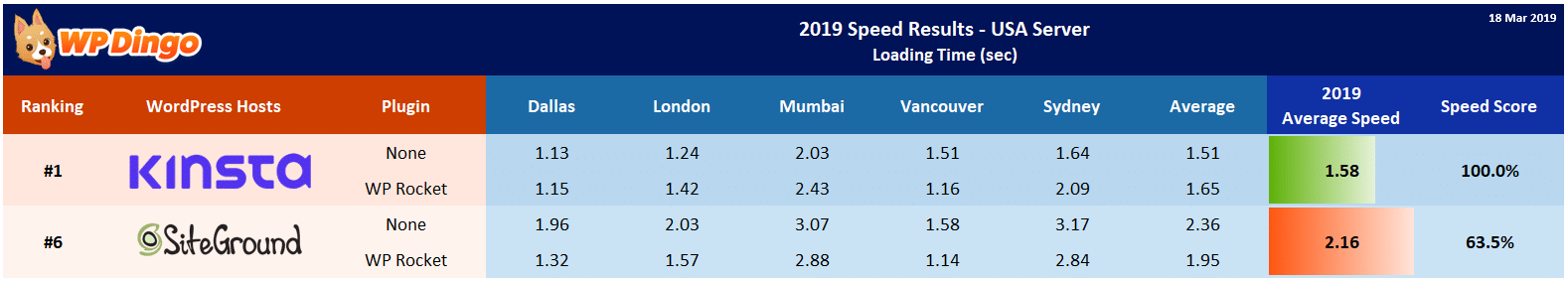 2019 Kinsta vs SiteGround Speed Table - USA Server