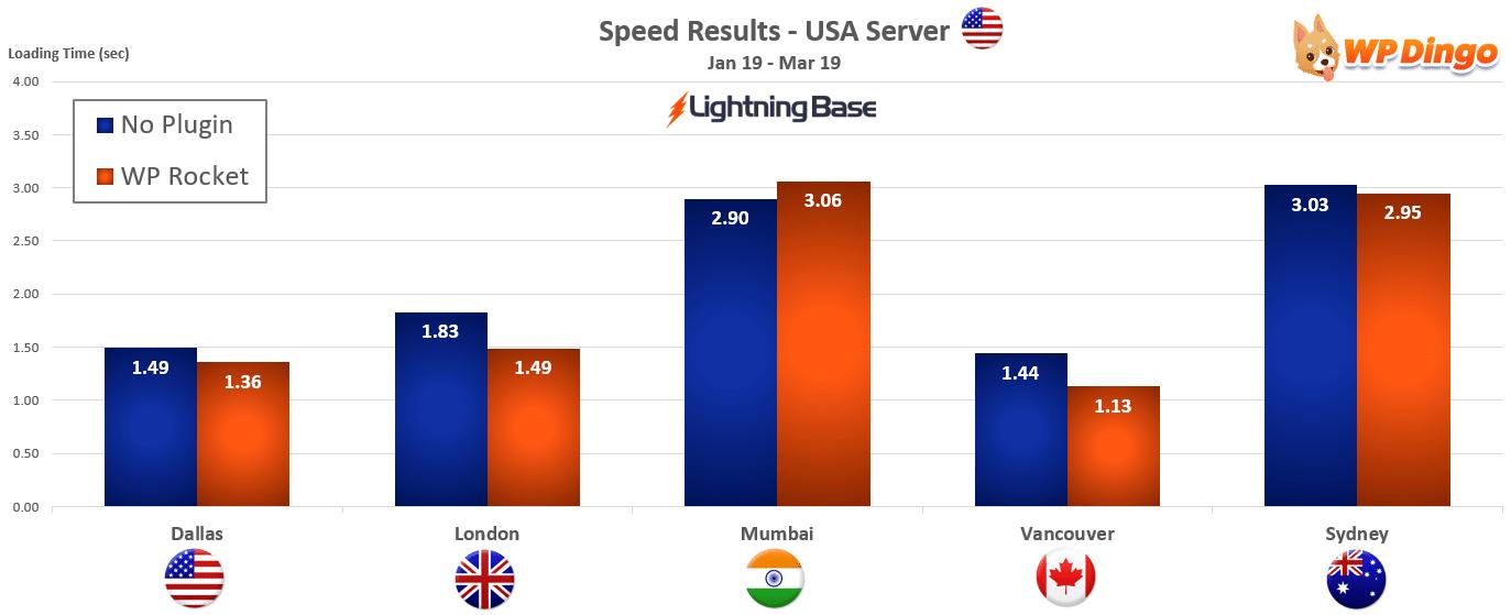 2019 Lightning Base Speed Chart - USA Server