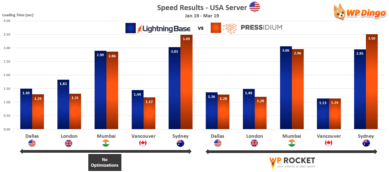 2019 Lightning Base vs Pressidium Speed Chart - USA Server