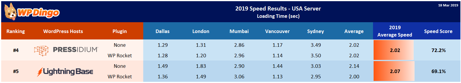2019 Lightning Base vs Pressidium Speed Table - USA Server
