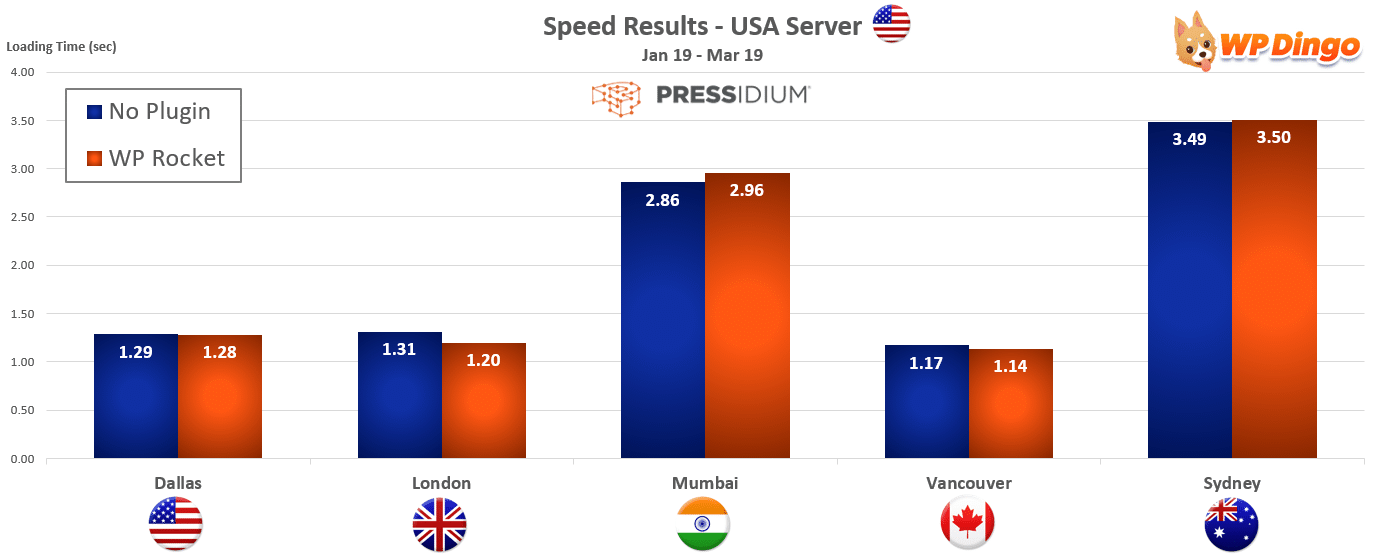 2019 Pressidium Speed Chart - USA Server