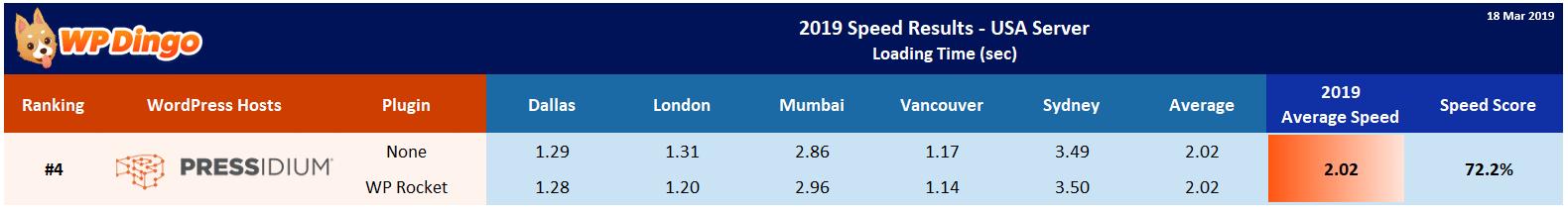 2019 Pressidium Speed Table - USA Server