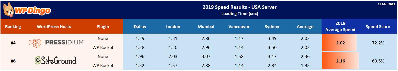 2019 Pressidium vs SiteGround Speed Table - USA Server
