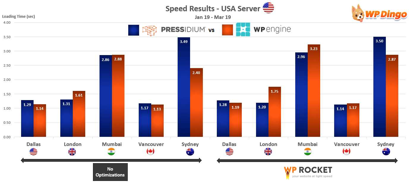 2019 Pressidium vs WP Engine Speed Chart - USA Server