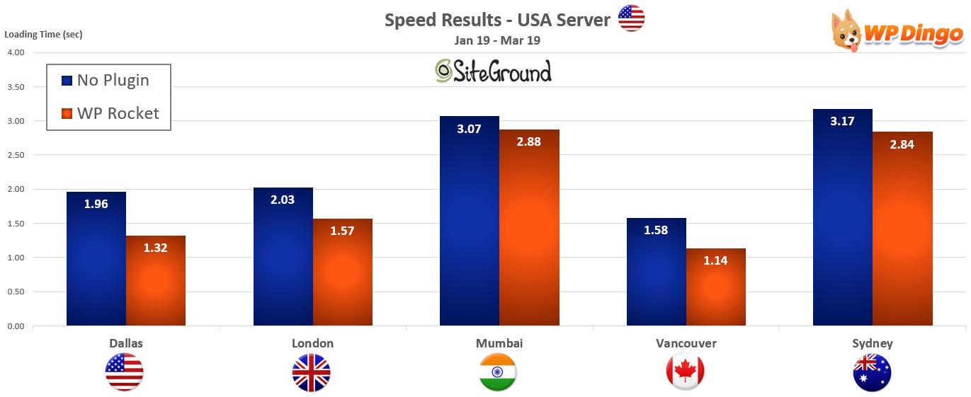 2019 SiteGround Speed Chart - USA Server