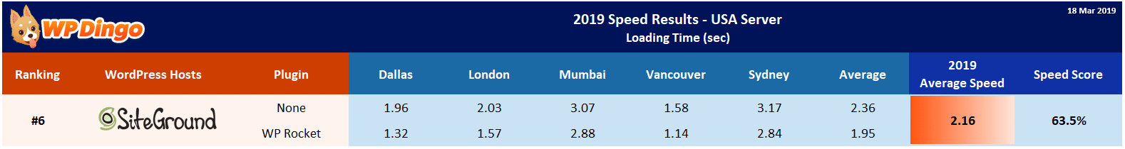 2019 SiteGround Speed Table - USA Server