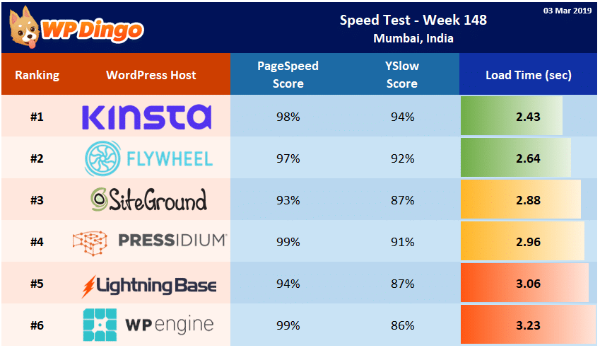 Speed Test Results - Summary Table - Week 148
