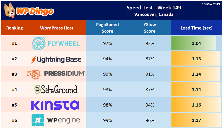 Speed Test Results - Summary Table - Week 149