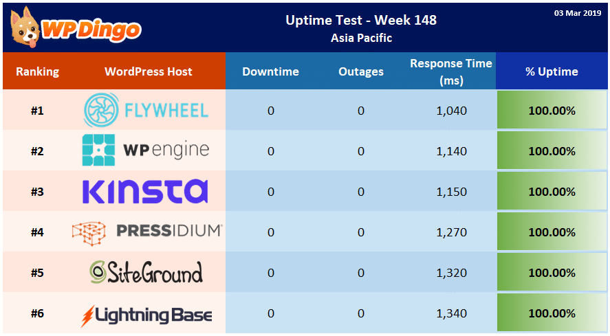 Uptime Test Results - Week 148 Summary Table