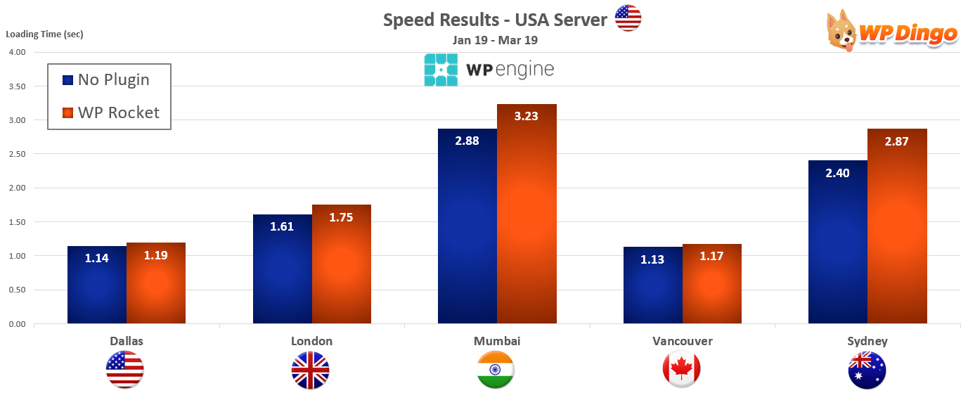 2019 WP Engine Speed Chart - USA Server