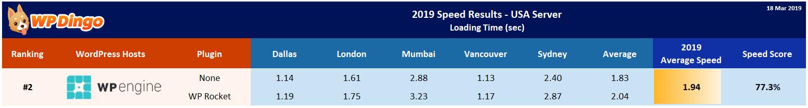 2019 WP Engine Speed Table - USA Server