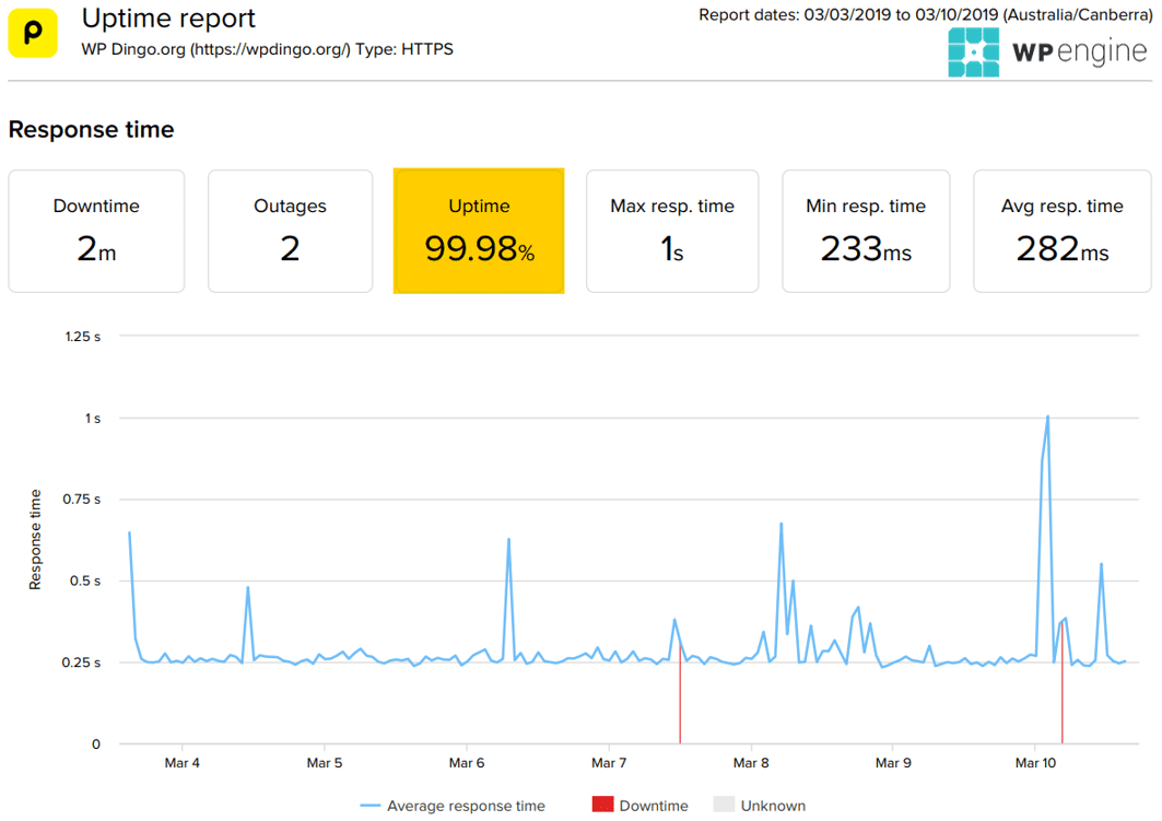 WP Engine Uptime Dashboard & Response Time Chart