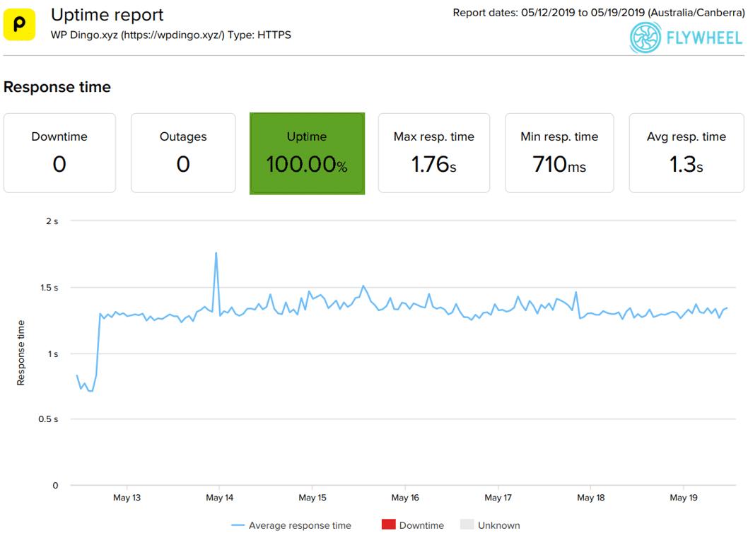 Flywheel Uptime Dashboard & Response Time Chart