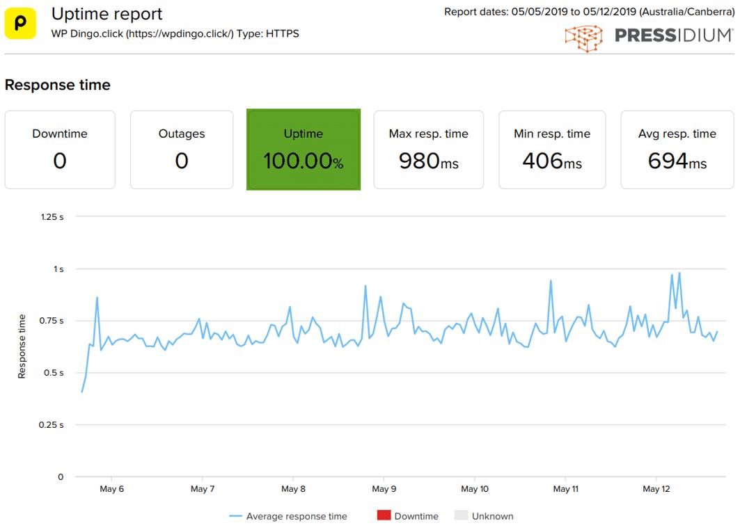 Pressidium Uptime Dashboard & Response Time Chart