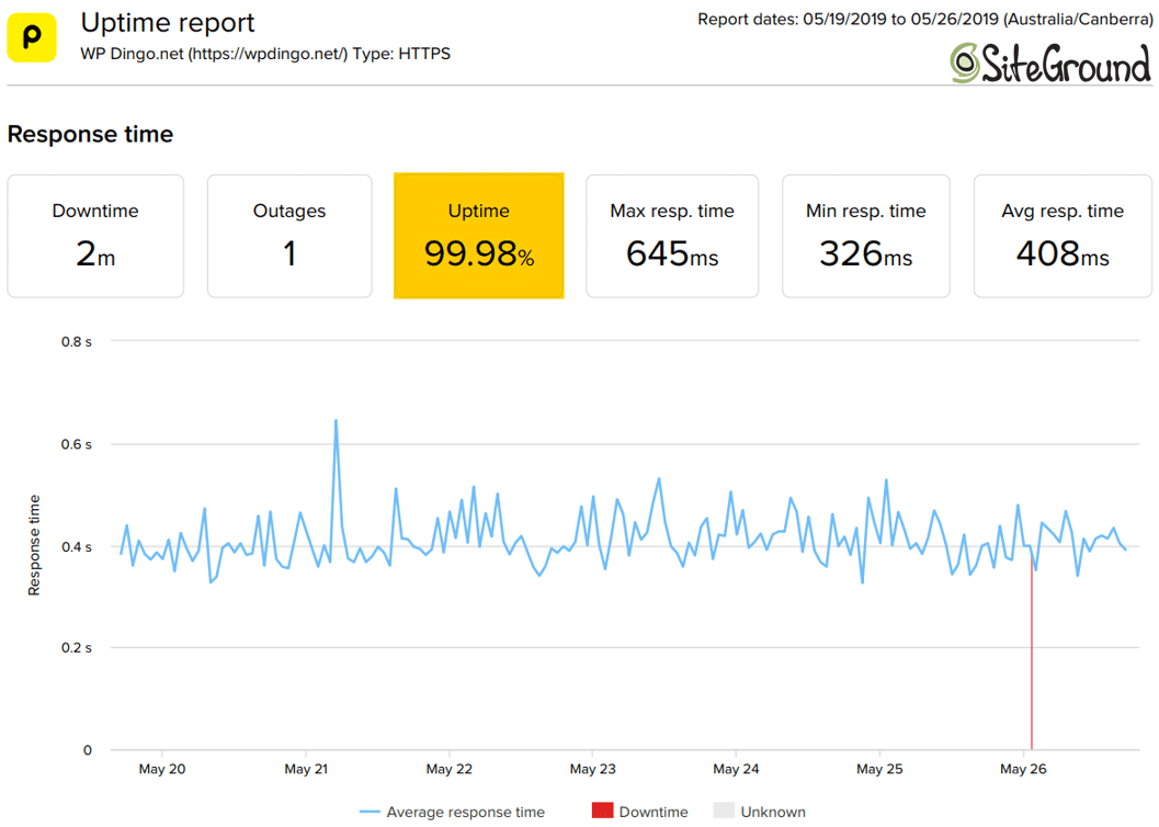 SiteGround Uptime Dashboard & Response Time Chart