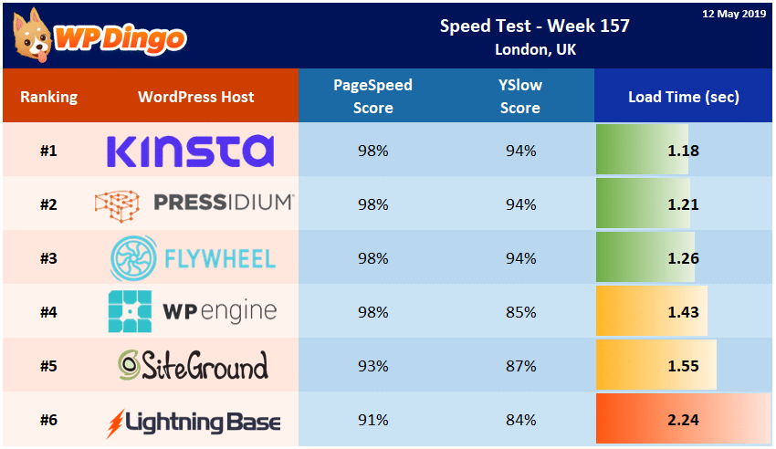 Speed Test Results - Summary Table - Week 157