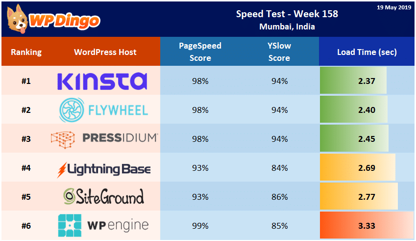 Speed Test Results - Summary Table - Week 158