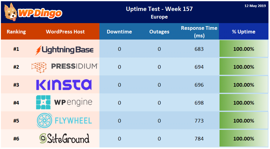 Uptime Test Results - Week 157 Summary Table