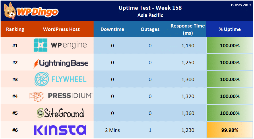 Uptime Test Results - Week 158 Summary Table