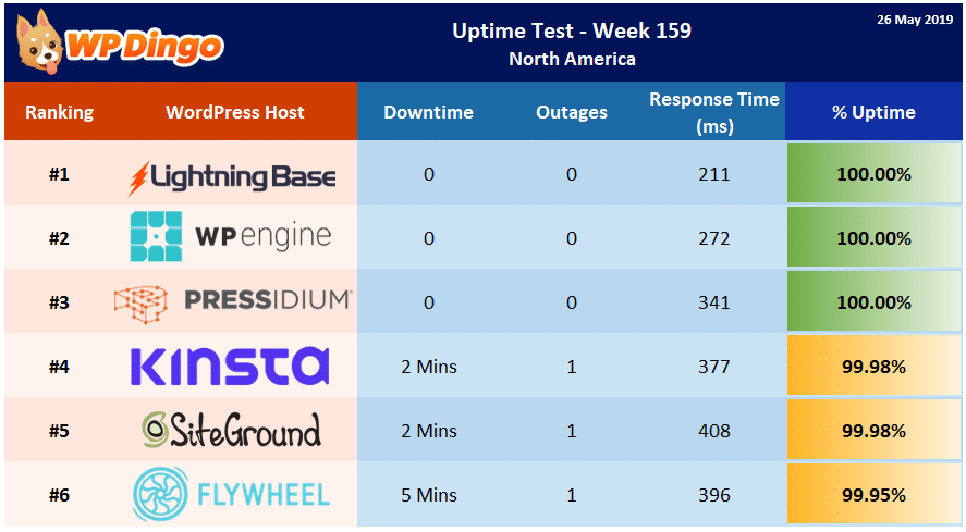 Uptime Test Results - Week 159 Summary Table