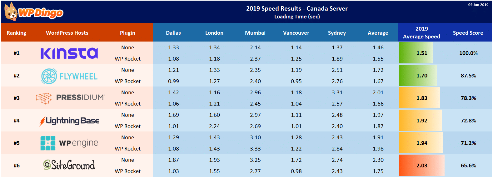 Canada Server Results - Mar 2019 to Jun 2019 - All Hosts