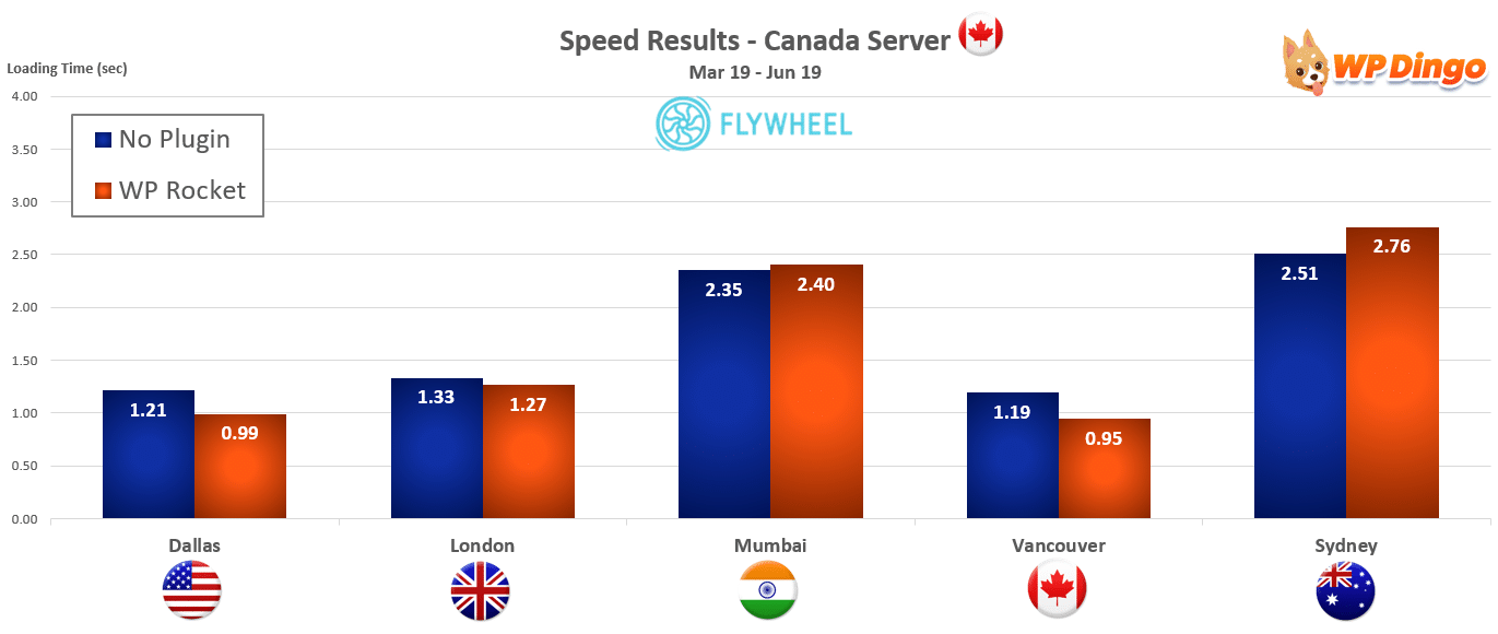 2019 Flywheel Speed Chart - Canada Server