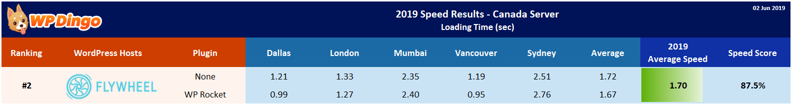 2019 Flywheel Speed Table - Canada Server