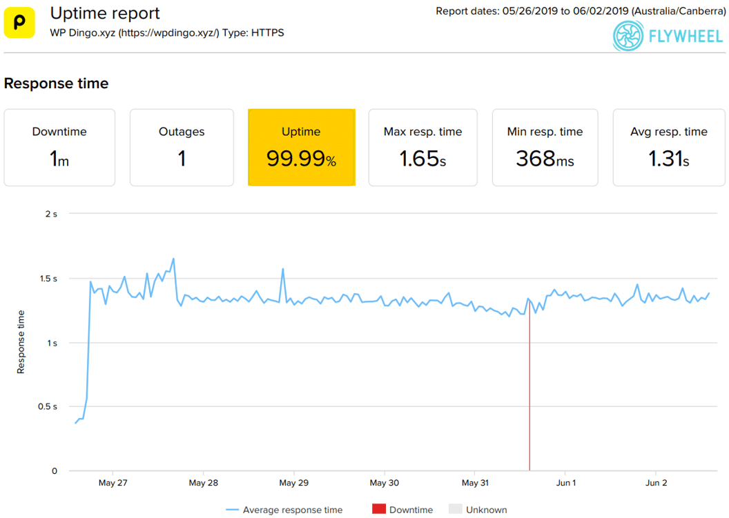 Flywheel Uptime Dashboard & Response Time Chart
