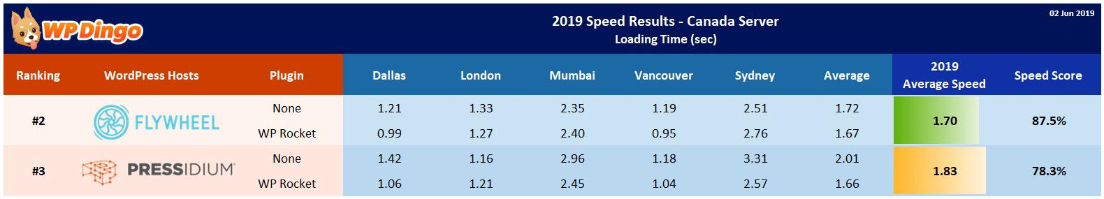 2019 Flywheel vs Pressidium Speed Table - Canada Server