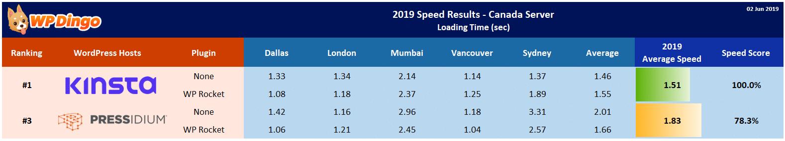 2019 Kinsta vs Pressidium Speed Table - Canada Server