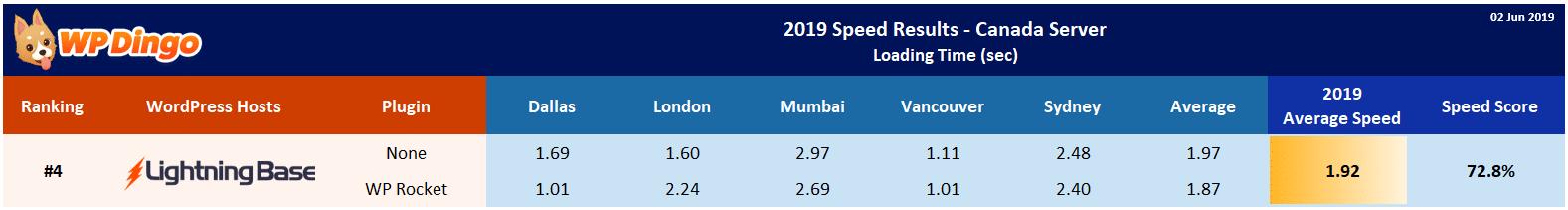 2019 Lightning Base Speed Table - Canada Server