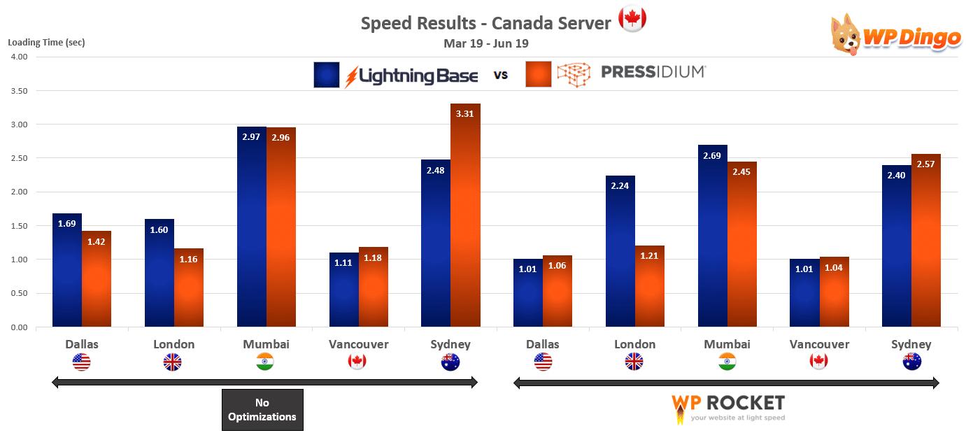 2019 Lightning Base vs Pressidium Speed Chart - Canada Server