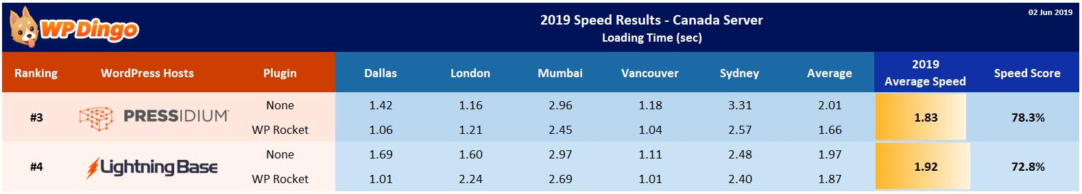 2019 Lightning Base vs Pressidium Speed Table - Canada Server