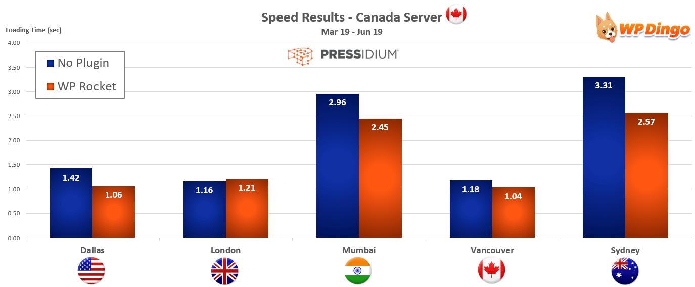 2019 Pressidium Speed Chart - Canada Server