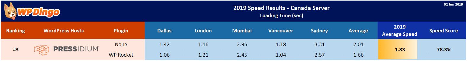 2019 Pressidium Speed Table - Canada Server