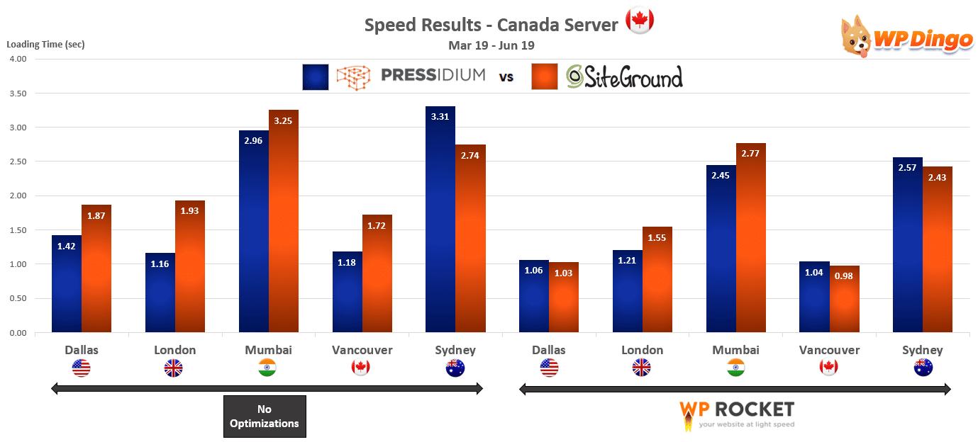 2019 Pressidium vs SiteGround Speed Chart - Canada Server