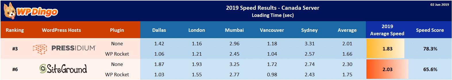2019 Pressidium vs SiteGround Speed Table - Canada Server